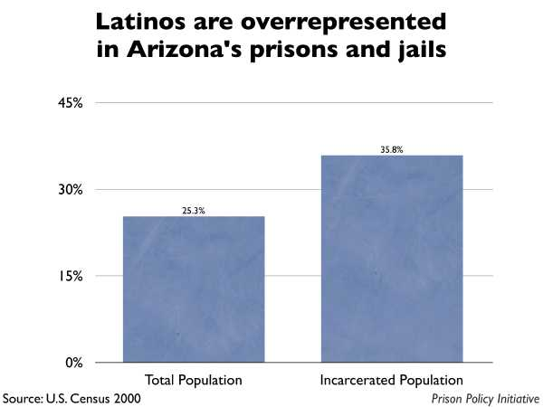 Graph showing that Latinos are overrepresented in Arizona prisons and jails. The Arizona population is 25.30% Latino, but the incarcerated population is 35.80% Latino.