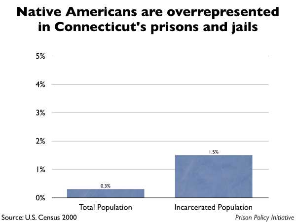Graph showing that Native Americans are overrepresented in Connecticut prisons and jails. The Connecticut population is 0.30% Native American, but the incarcerated population is 1.50% Native American.