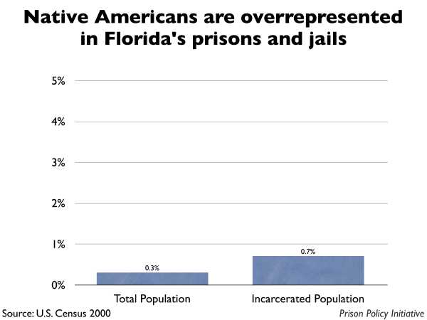 Graph showing that Native Americans are overrepresented in Florida prisons and jails. The Florida population is 0.30% Native American, but the incarcerated population is 0.70% Native American.
