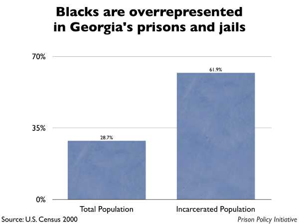 Graph showing that Blacks are overrepresented in Georgia prisons and jails. The Georgia population is 28.70% Black, but the incarcerated population is 61.90% Black.