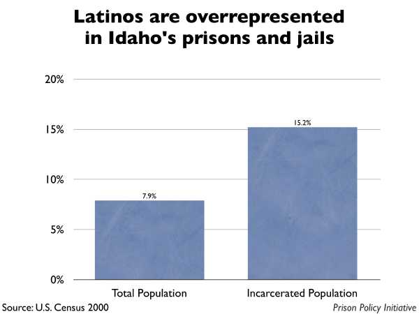 Graph showing that Latinos are overrepresented in Idaho prisons and jails. The Idaho population is 7.90% Latino, but the incarcerated population is 15.20% Latino.