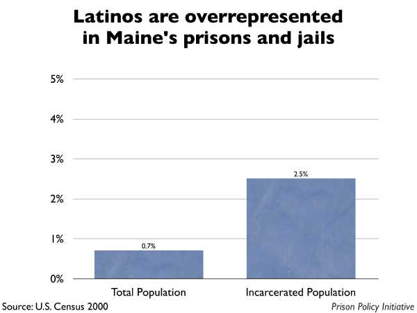 Graph showing that Latinos are overrepresented in Maine prisons and jails. The Maine population is 0.70% Latino, but the incarcerated population is 2.50% Latino.