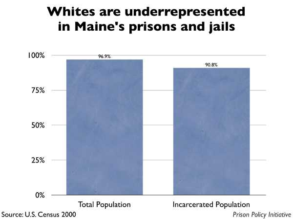 Graph showing that Whites are underrepresented in Maine prisons and jails. The Maine population is 96.90% White, but the incarcerated population is 90.80% White.