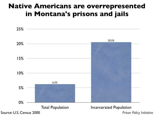Graph showing that Native Americans are overrepresented in Montana prisons and jails. The Montana population is 6.20% Native American, but the incarcerated population is 20.50% Native American.