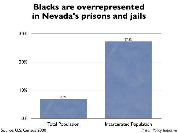 Graph showing that Blacks are overrepresented in Nevada prisons and jails.
