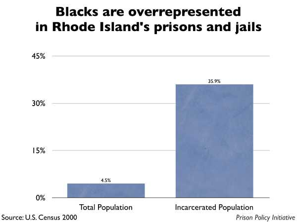 Graph showing that Blacks are overrepresented in Rhode Island prisons and jails. The Rhode Island population is 4.50% Black, but the incarcerated population is 35.90% Black.