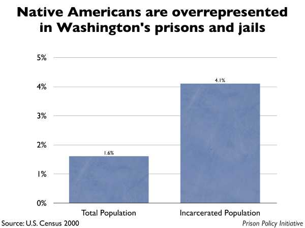 Graph showing that Native Americans are overrepresented in Washington prisons and jails. The Washington population is 1.60% Native American, but the incarcerated population is 4.10% Native American.