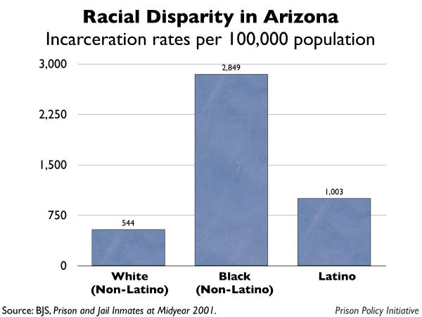 graph showing the incarceration rates by race for Arizona