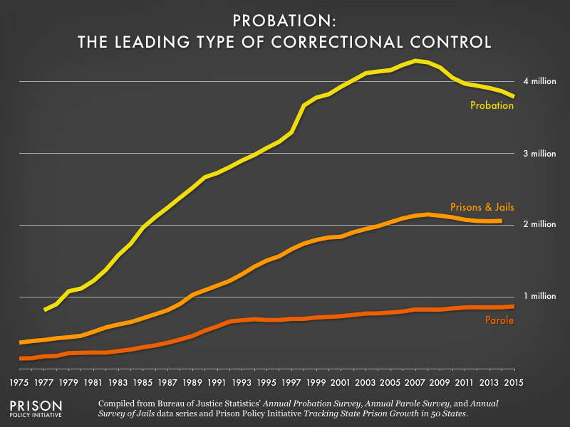 Image charts the probation, parole, and incarcerated populations from 1975 to 2015. The probation population far exceeds other correctional populations.