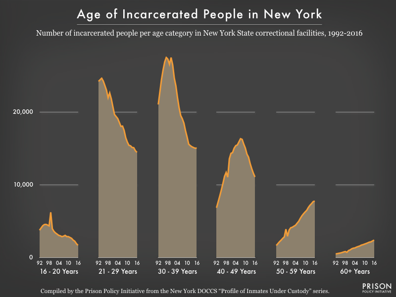 Graph of changes in the New York state prison population by age group, showing that the number of incarcerated people age 50 and older has increased steadily since 1992, while the populations of all younger age groups have declined