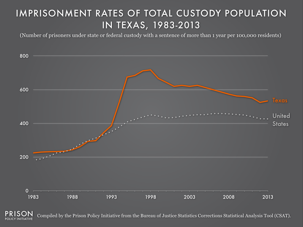 This graph shows that, beginning the early 1990s, the Texas imprisonment rate skyrocketed above the national imprisonment rate. Between 1993 and 1998, the national rate increased by only about 100 imprisoned people per 100,000 residents, but the Texas rate increased by over 300 imprisoned people per 100,000 residents.