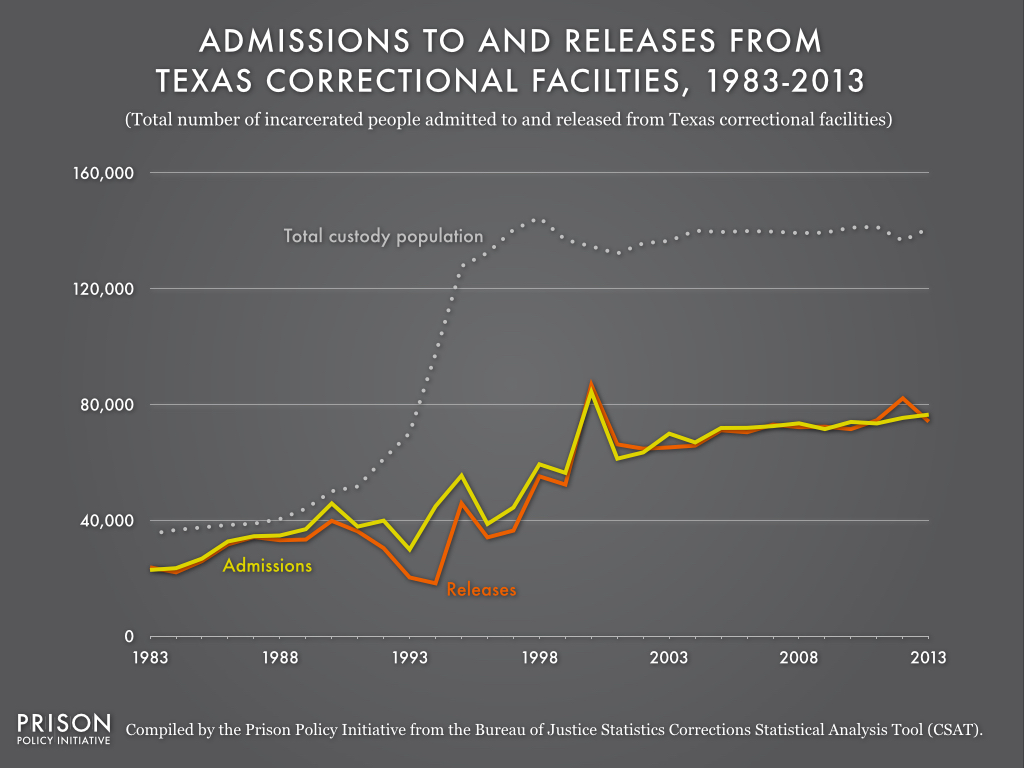 This graph shows that when release counts are outnumbered by admission counts, the prison population will increase. In 1993, Texas' releases fell sharply below admissions, causing the state's total custody population to more than double in five years.