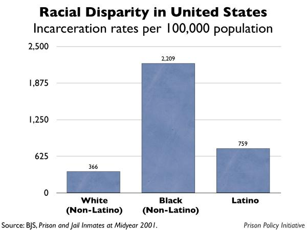 united states incarceration rates by race prison policy initiative. Black Bedroom Furniture Sets. Home Design Ideas