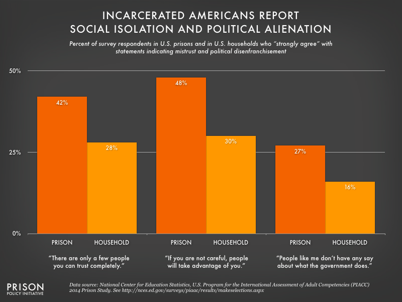 Graph comparing social isolation and political alienation among incarcerated and non-incarcerated people.