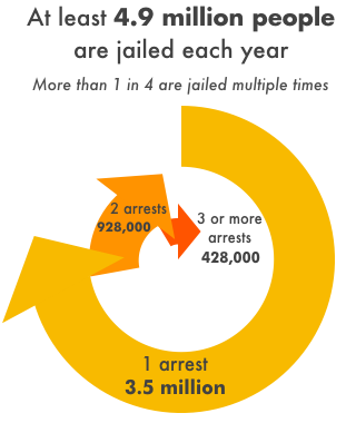Chart showing how many people in the U.S. go to county jails each year.