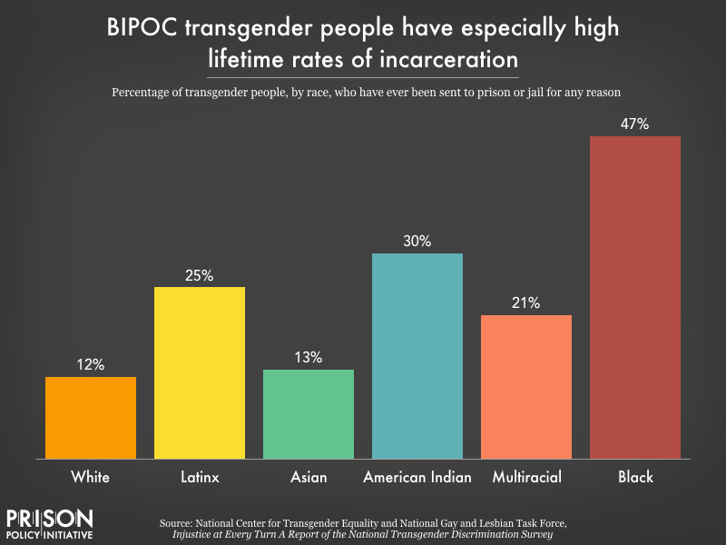 Chart showing that among trans people, Black, American Indian, Latinx, and multiracial people report having ever been to prison or jail at especially high rates. 47 percent of Black trans people have ever been incarcerated, compared to 12 percent of white trans people