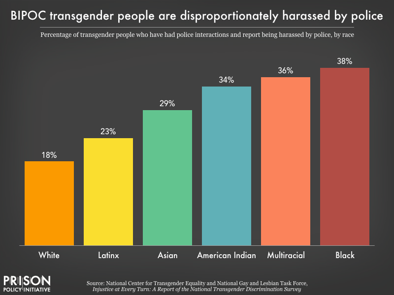 Chart showing racial disparities in experiences of police harasesment among trans people who have had police interaction. 38 percent of Black trans people who have had police contact report harassment, compared to 18 percent of white trans people