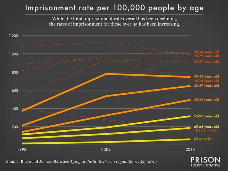 While the total rate of imprisonment has been going down since 2003, the rate for those 45 or older has been increasing steadily.