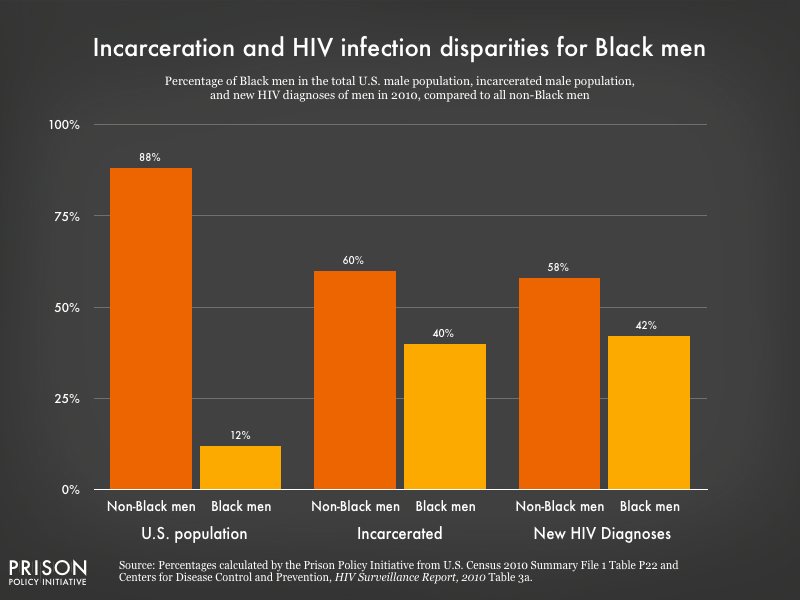 Graph showing Black men made up 40% of all incarcerated men and 42% of all new HIV diagnoses of men in 2010, despite making up only 12% of the total male U.S. population