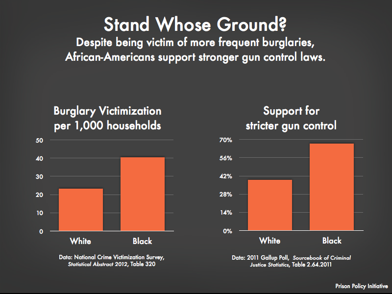graph showing that Blacks are victims of Burglary more frequently than Whites and a graph showing that Blacks are more stronger supporters of gun control than Whites