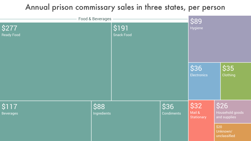 Treemap graphic breaking down commissary sales by item type, using data from three states.