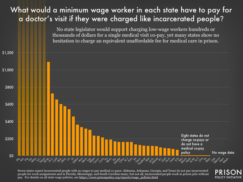 Graph showing how much minimum wage earners in each state would pay if a single co-pay took as many hours to earn as a co-pay charged to an incarcerated person does. The average equivalent co-pay is about $200 and in West Virginia, it's over $1,000.