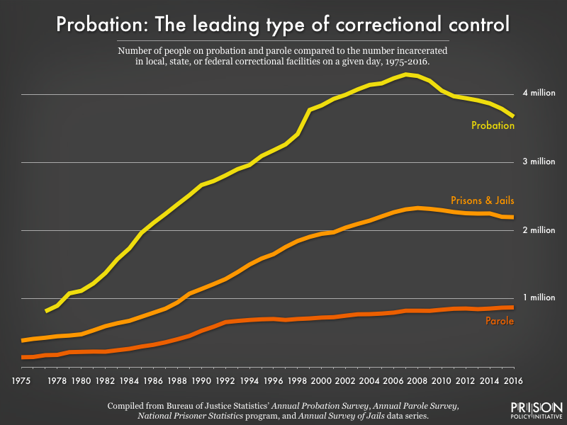 Image charts the probation, parole, and incarcerated populations from 1975 to 2016. The probation population far exceeds other correctional populations. Note that the image was updated since the original post to add 2016 data.