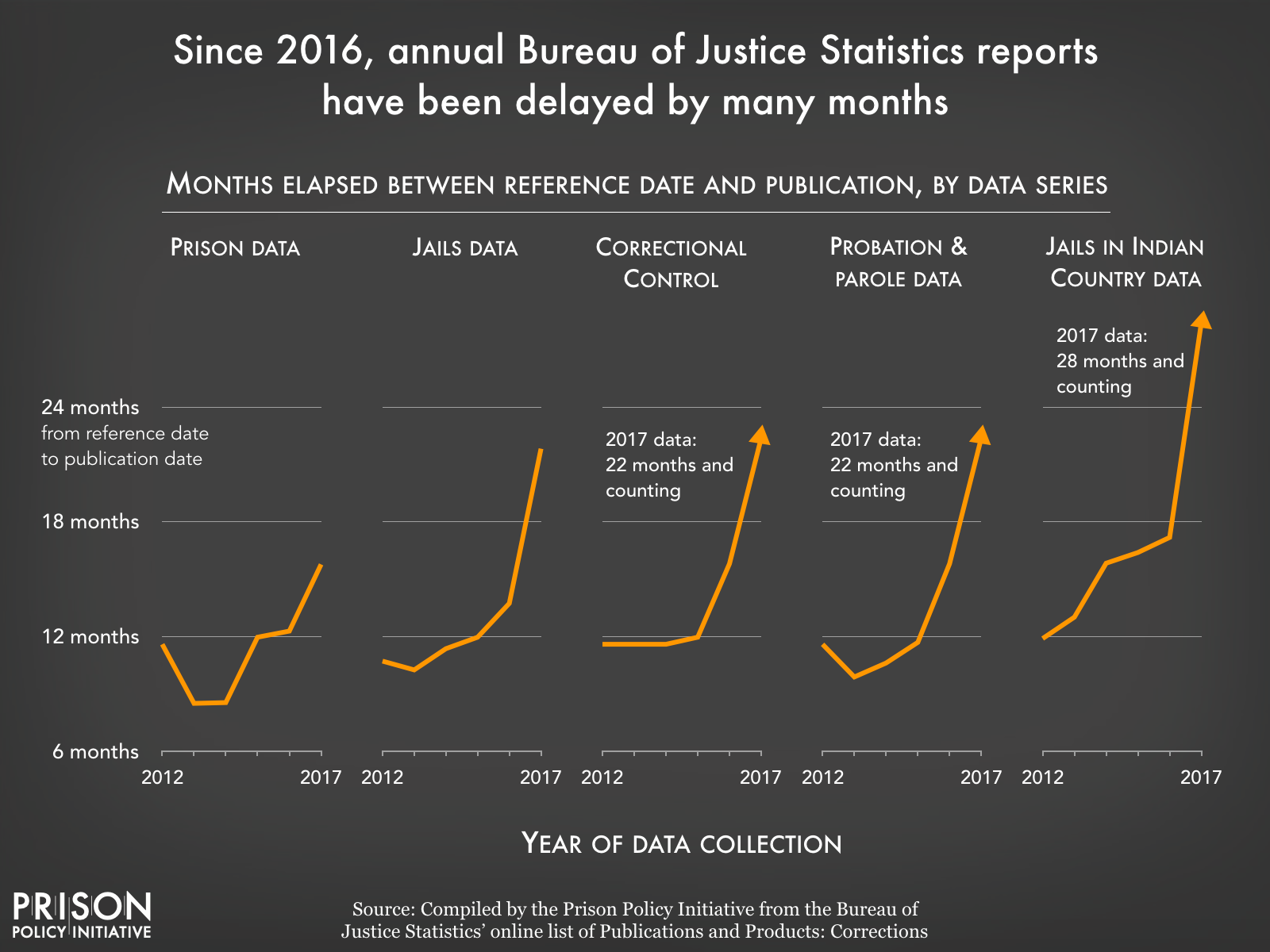 Graph showing that since 2016, BJS data reports have been delayed by many months.