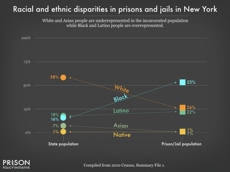 racial and ethnic disparities between the prison/jail and general population in NY as of 2010