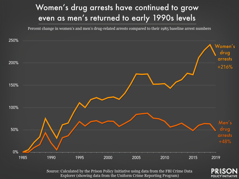 Graph showing the percent change in women's and men's drug related arrests compared to their 1985 baseline arrest numbers.