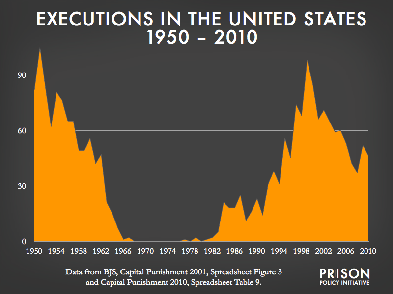 Executions in the United States 1950