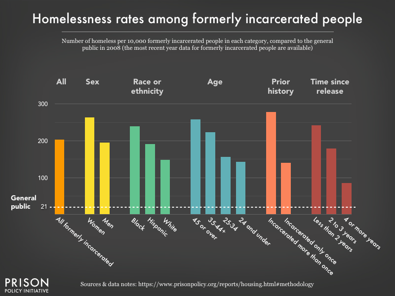 New Solution For Homelessness In >> Nowhere To Go Homelessness Among Formerly Incarcerated People