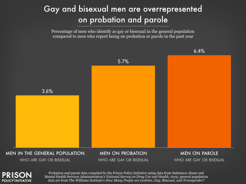 Chart showing about 6 percent of men who report being on probation or parole in the past year identify as gay or bisexual, compared to just under 4 percent of the general male population