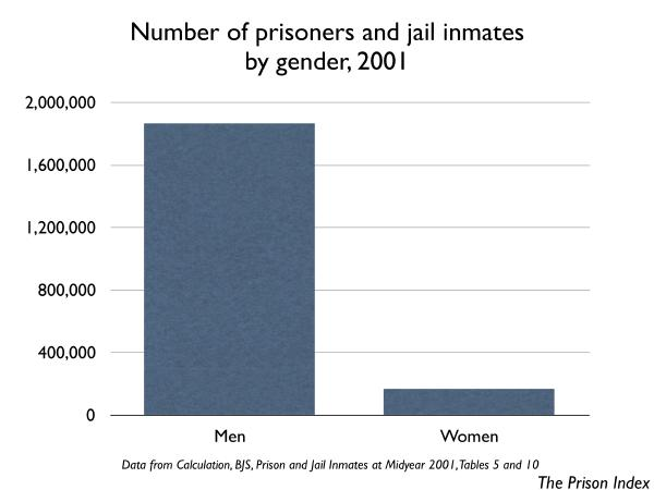 number of people in prison and jail by gender