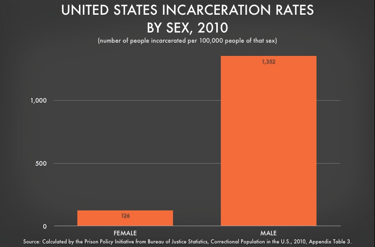 incarceration rates by gender graph