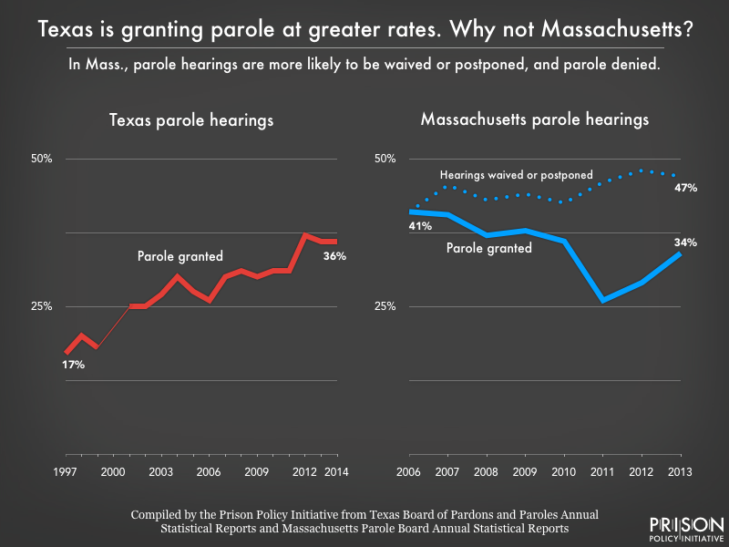 Side by side line graphs showing changes in Texas and Massachusetts parole grant rates over time. In Texas, the grant rate doubled from 17 percent in 1997 to 36 percent in 2014. In Massachusetts, the grant rate fell from 41 percent in 2006 to 34 percent in 2013, while the portion of release hearings that were waived or postponed rose from 41 percent to 47 percent