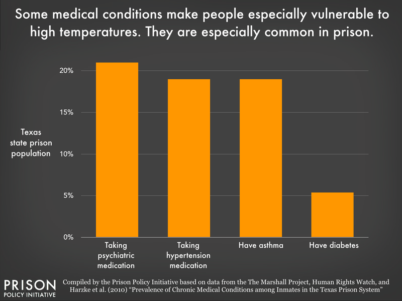 A chart showing the percentage of people incarcerated in Texas with taking high blood pressure medication, psychiatric medication, asthma, and diabetes
