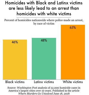 Chart showing that homicides of Black and Latinx people are less likely to result in arrest.