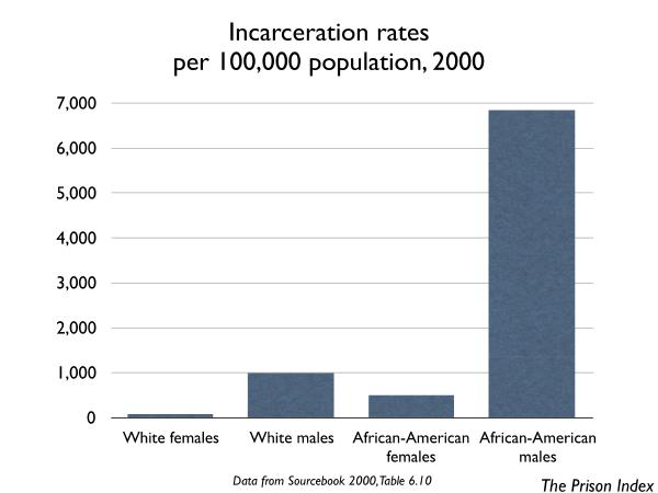 graph showing the incarceration rates for the US by race and gender