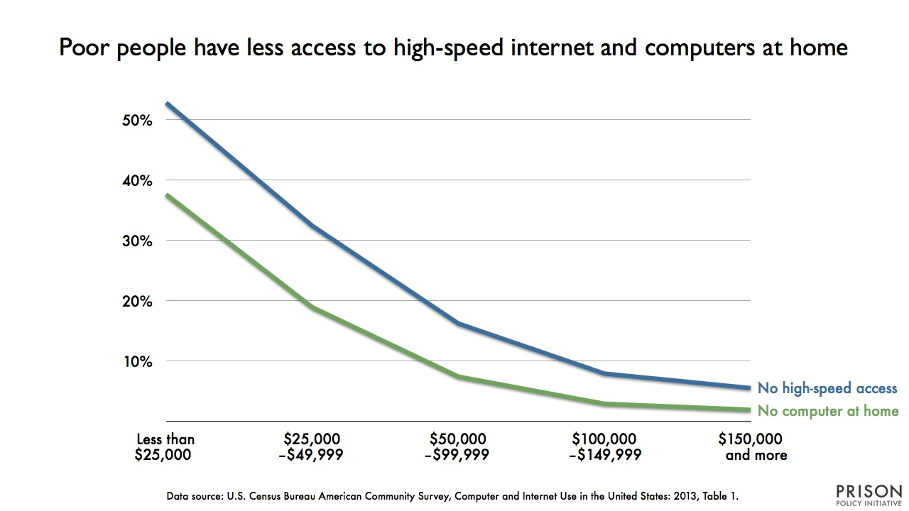 graph showing the percentage of people without access to computers or high-speed internet at home, by age. (Poorer people have less access to either.)