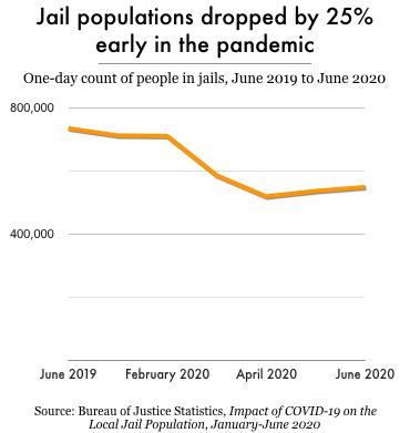 Chart showing that jail populations dropped by 25 percent between June 2019 and June 2020.