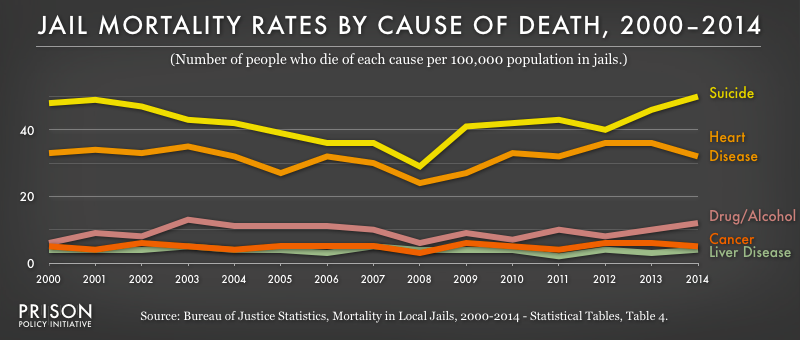 Graph showing mortality rates for local jails by cause of death from 2000-2014. Suicide is consistently the leading cause of death.