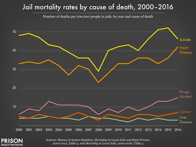 This graph shows that suicide has been the leading cause of death in local jails every year since 2000, followed by heart disease, drugs/alcohol, cancer, and liver disease.
