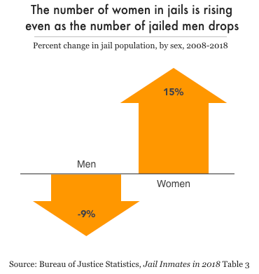 graph women's jail populations increased 15% from 2008 to 2018 while men's decreased 9%.