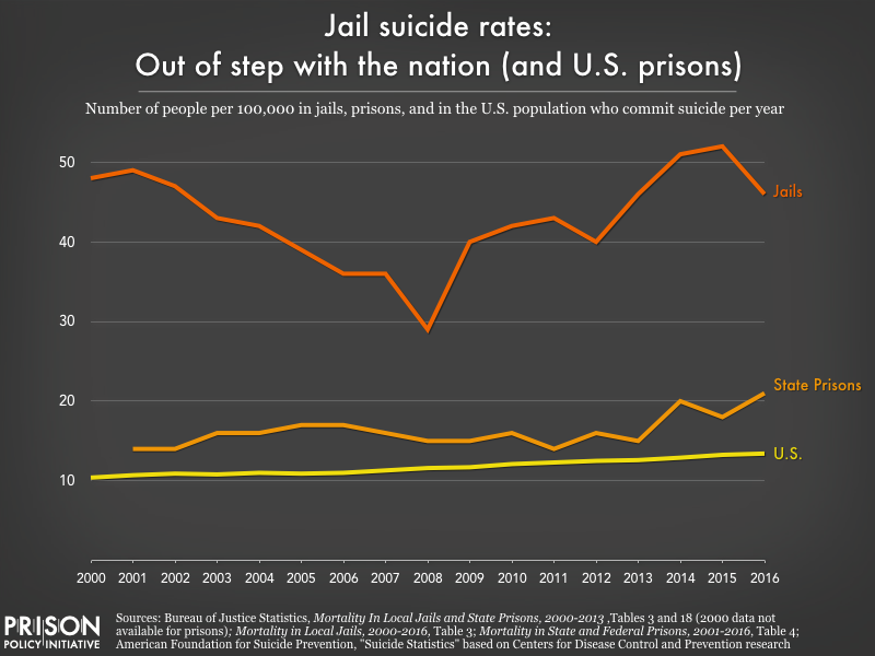 This graph shows that, since 2000, the suicide rates in jails far surpass the suicide rates in state prisons and in the general population.