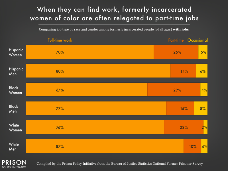 Graph showing the breakdown of full-time, part-time, and occaional job type by race and gender for formerly incarcerated people who work, showing that women of color are often relegated to part-time or occasional work
