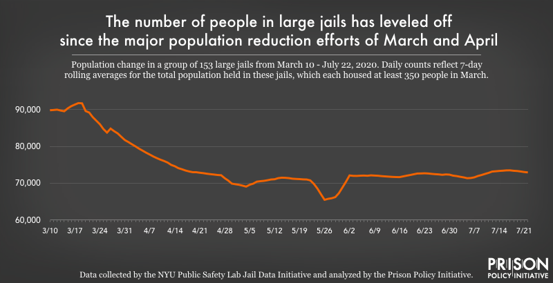chart showing populations changes in large jails from March to July 2020