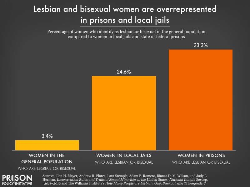 Chart showing lesbian and bisexual women make up a quarter of women in local jails and a third of women in prisons, compared to just over 3 percent of the general population