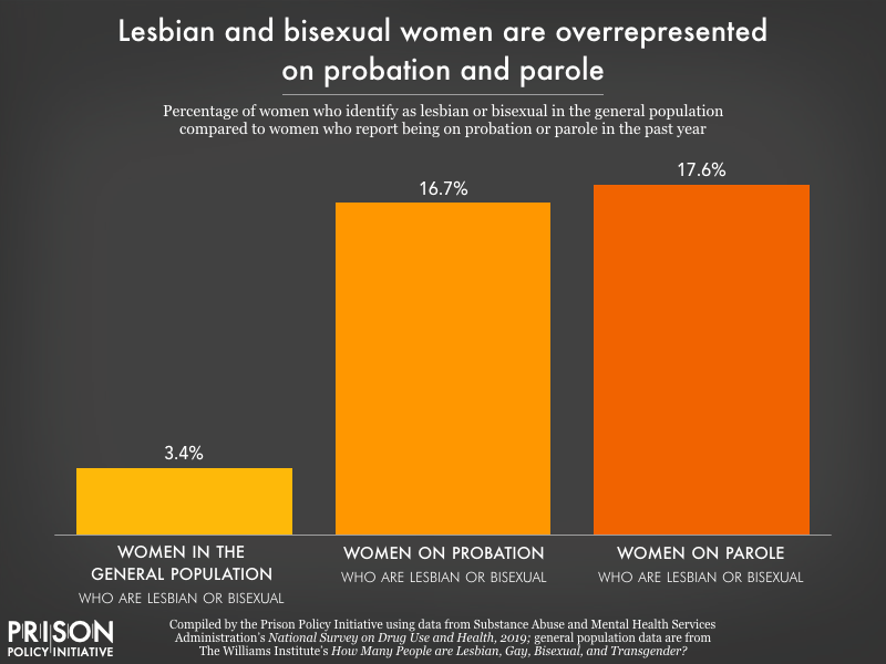 Chart showing 17 percent of women who report being on probation in the past year, and 18 pecent of those on parole in the past year, identify as lesbian or bisexual