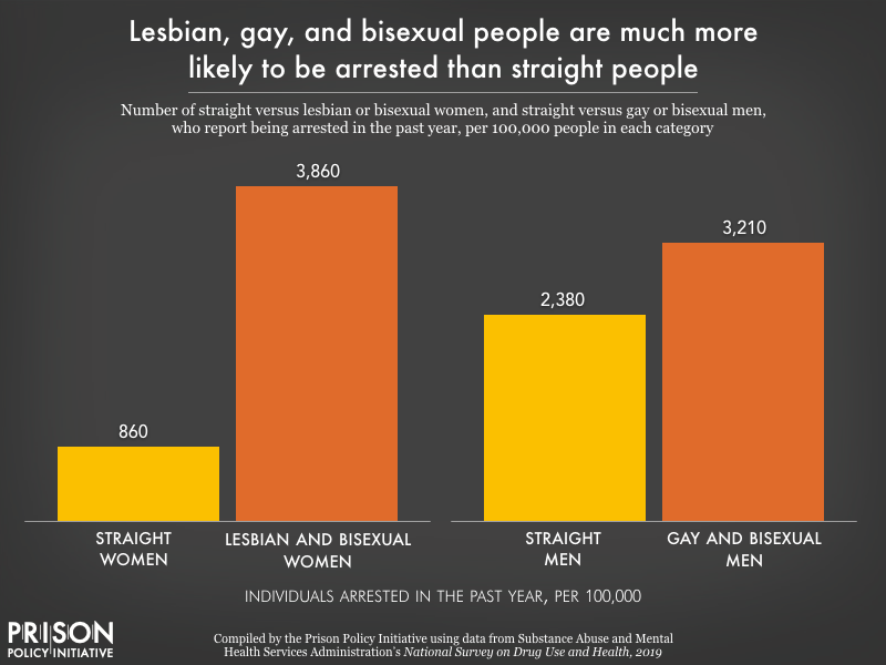 Chart showing that 3,860 per 100,000 lesbian and bisexual women report being arrested in the past year, compared to 860 per 100,000 straight women. Gay and bisexual men were arrested at a rate of 3,210 per 100,000, compared to 2,380 per 100,000 straight men.